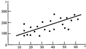 An example of linear regression